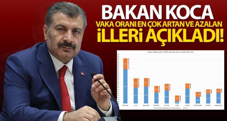 Bakan Koca, vaka oranı en çok artan ve azalan illeri açıkladı!
